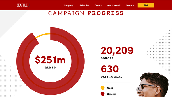 Fundraising Campaign Website Progress SU copy