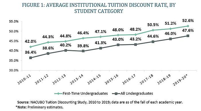 Higher Education Tuition Discount Trends