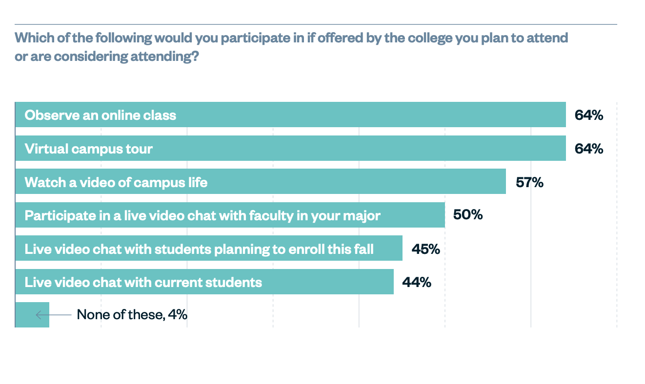 Survey data indicating college prospects would most prefer to observe an online class or take a virtual campus tour.