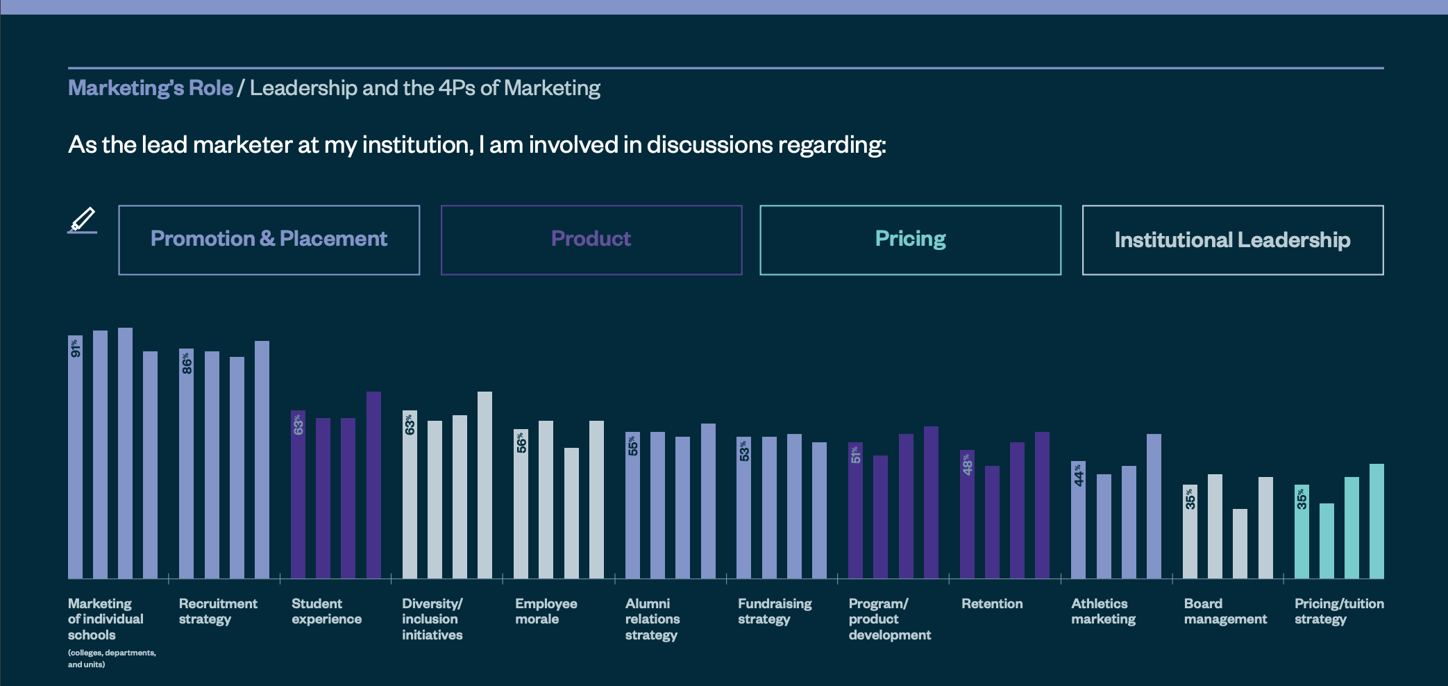Chart depicting portfolio of responsibilities in higher education marketing